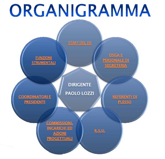 organigramma-logo